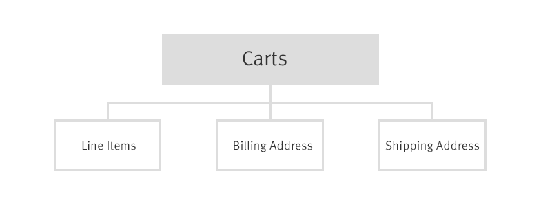 carts-overview.png