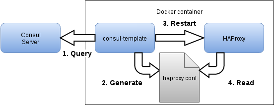 Service discovery with Consul, Registrator & HAProxy